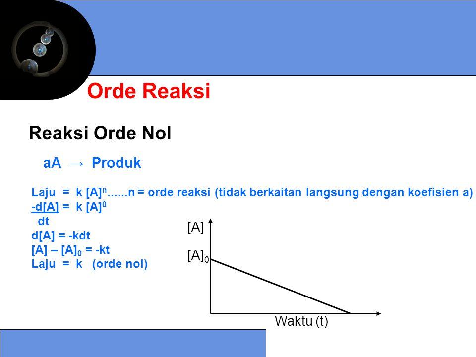 Orde Reaksi Reaksi Orde Nol aA → Produk [A] [A]0 Waktu (t)